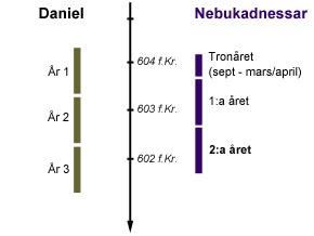 astronomiska datering av Babylon i och din III